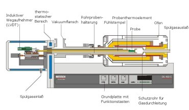 Dilatometer Schema